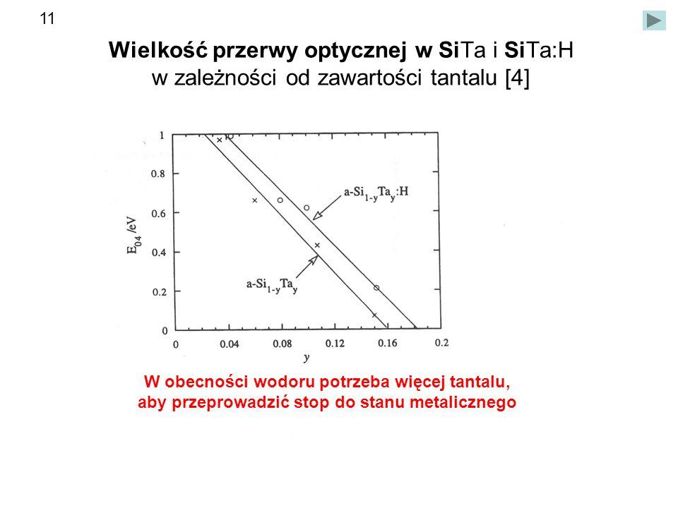 11 Wielkość przerwy optycznej w SiTa i SiTa:H w zależności od zawartości tantalu [4] W obecności wodoru potrzeba więcej tantalu,